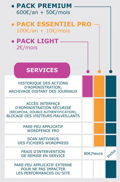 Gaido : pack sécurité wordpress